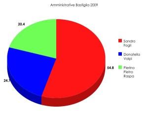 amministrative_bastiglia_2009