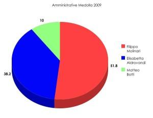 amministrative_medolla_2009