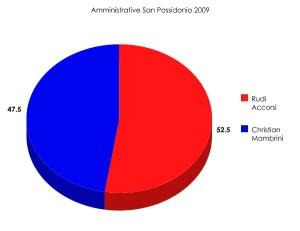 amministrative_san_possidonio_2009