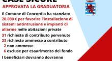 Concordia, bando case sicure, approvata la graduatoria