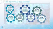 L'Emilia-Romagna tra le prime per la maturità digitale delle imprese